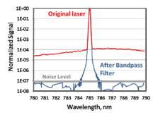 新型超低频拉曼滤光片特性及应用介绍 --- 适用于超低波数拉曼光谱测量
