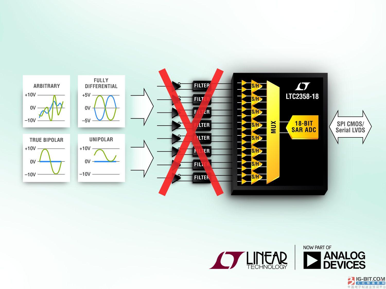 具微微安培输入的缓冲型 18 位 8 通道 ADC  缩小解决方案尺寸