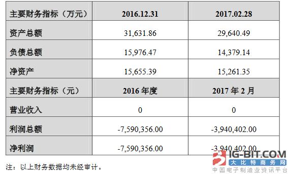 乾照光电拟作价8000万出让南昌凯迅24.65%股权