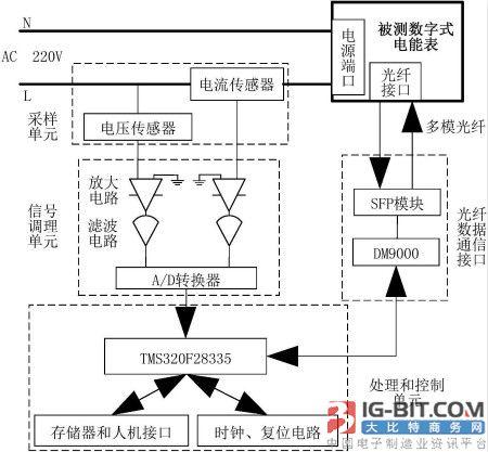 【技术】一种数字式电能表功耗测量装置及方法
