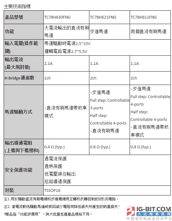 东芝推出2.5V低电压H Bridge直流有刷电机驱动IC内建异常检测功能