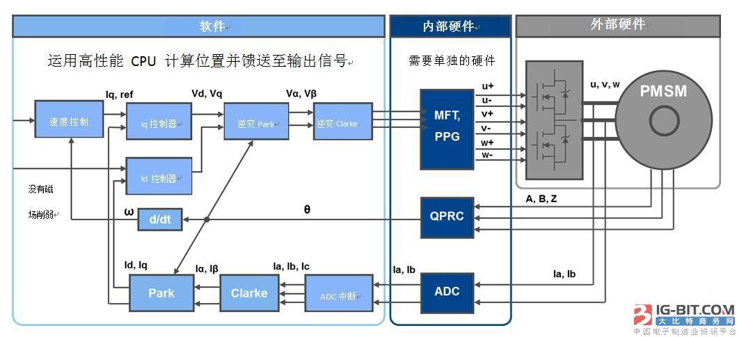 针对工业和家庭应用中多电机控制系统设计优化