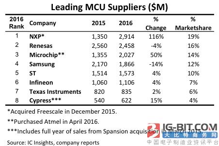 NXP合并飞思卡尔超过瑞萨跃居全球第一大MCU供应商