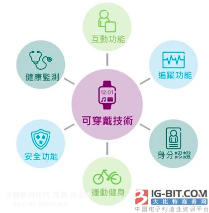 可穿戴技术与物联网报告:5个关键发现