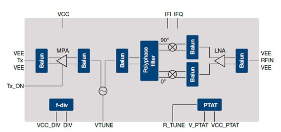 大联大品佳集团力推应用于智能侦测的英飞凌超低功耗24GHz雷达传感器