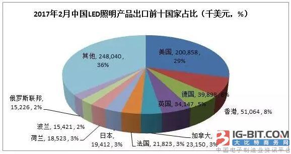 阳光照明领跑2月份LED照明出口,总出口额同比下降7%