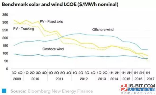 2017年上半年全球光伏度电成本持续下降
