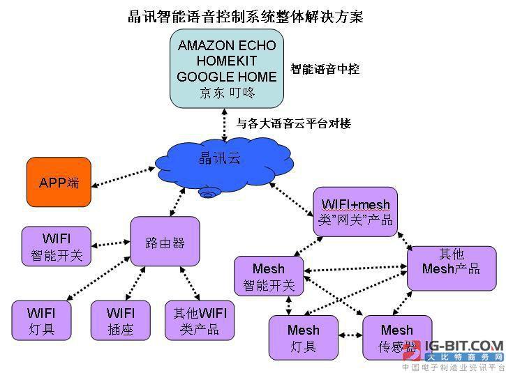亚马逊 echo 及苹果 Homekit 智能语音控制方案