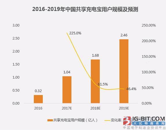 中国共享充电宝用户规模