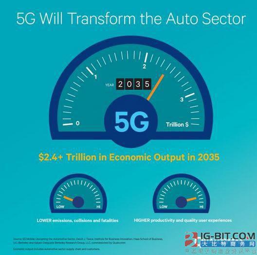 5G技术将极大冲击汽车生态链