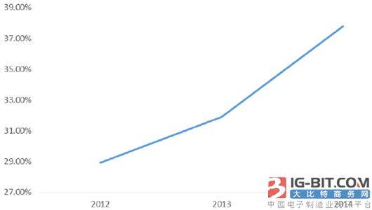 2017年中国微特电机行业细分市场分析