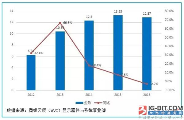 2017年一季度中国LED显示屏出口分析
