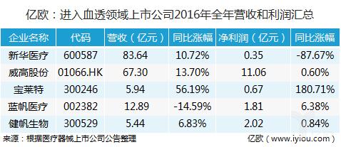 44家医疗器械上市公司2016年财报背后的三大趋势