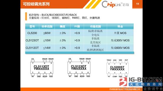 《芯联公司LED驱动产品介绍》