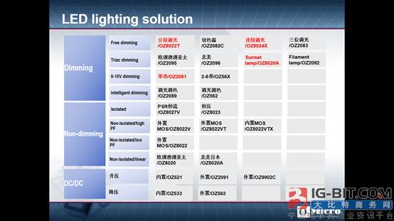 《凹凸科技LED驱动微智能解决方案》