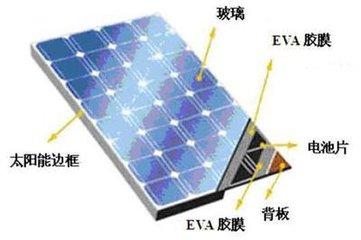 最新太阳能电池背板检测解决方案
