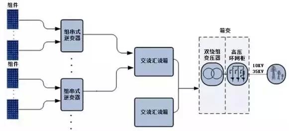 组串式逆变器示意图