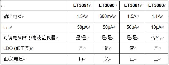 1.5A、负稳压器扩充了电流基准线性稳压器系列