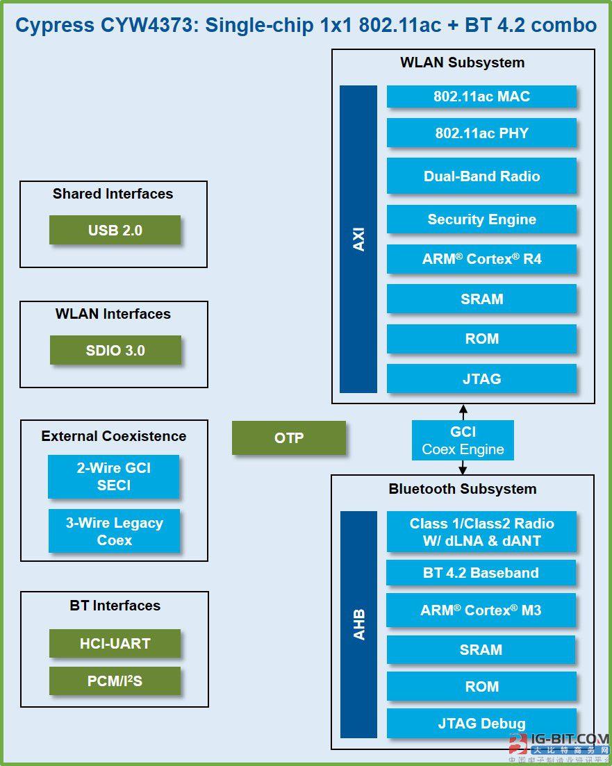 全新802.11ac Wi-Fi方案扩充赛普拉斯物联网无线产品组合