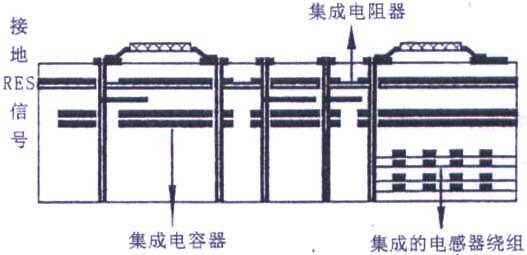 基于MCM-L技术的一种集成电感器性能分析