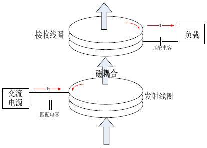 基于a4wp标准的无线电能传输性能研究