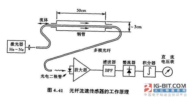 光纤传感器解析,光线传感器的结构原理,工作原理,分类