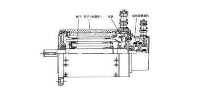 永磁直流伺服电机浅析,永磁伺服电机的热阻与时间常数测试