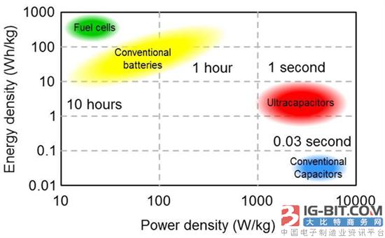 超级电容器:备用电源解决方案