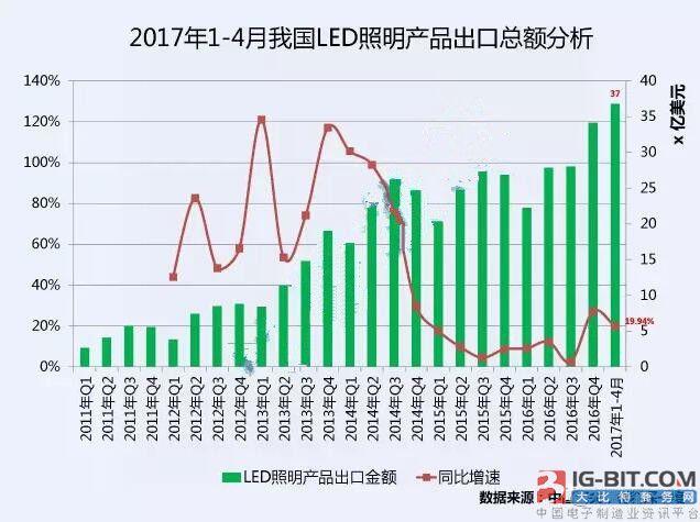 中国LED照明渐称王  磁件如何奋战智能电源市场?