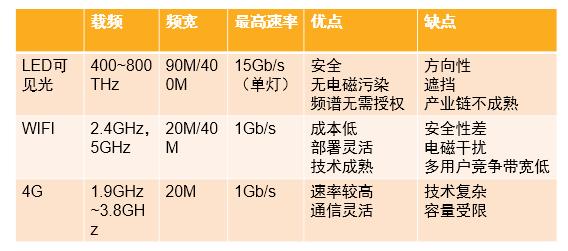 Lifi技术与WiFi、4G技术的对比