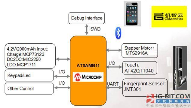 大联大品佳集团力推基于Microchip产品的蓝牙智能门锁解决方案