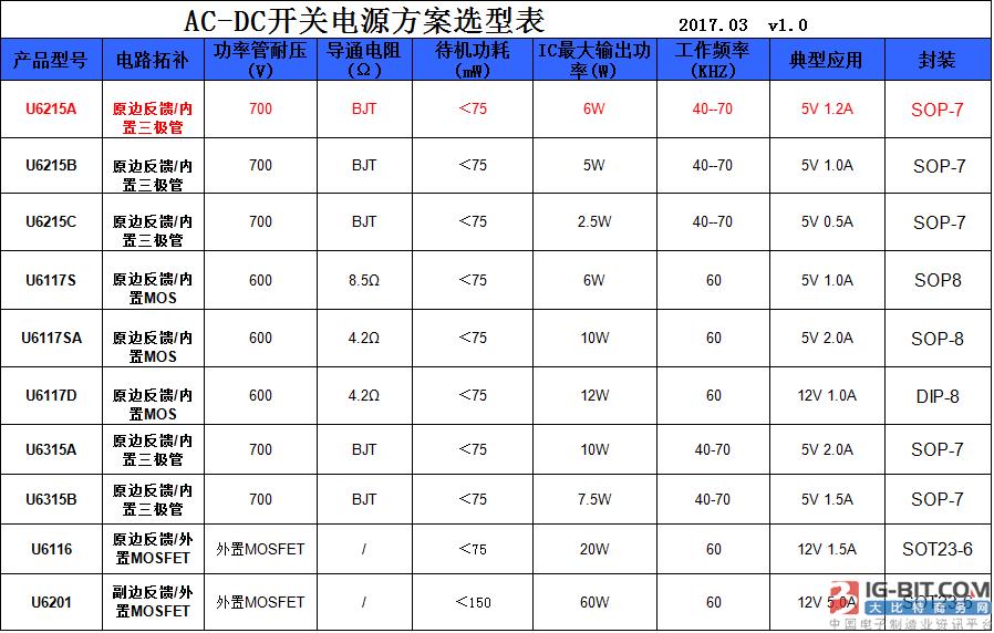 如何高效选择AC-DC电源管理芯片
