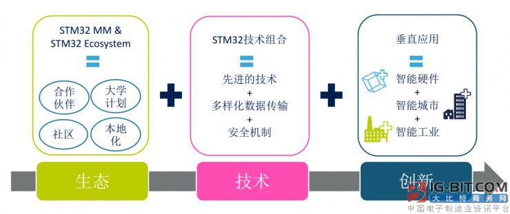 STM32发布十周年了,意法半导体在MCU领域还有更大野心