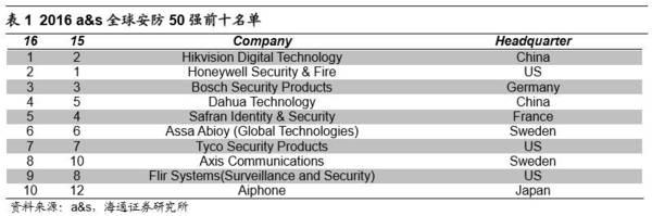 海康威视和大华股份海外业务发展透析