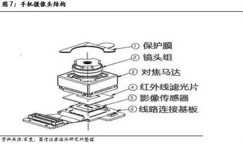 手机摄像头结构