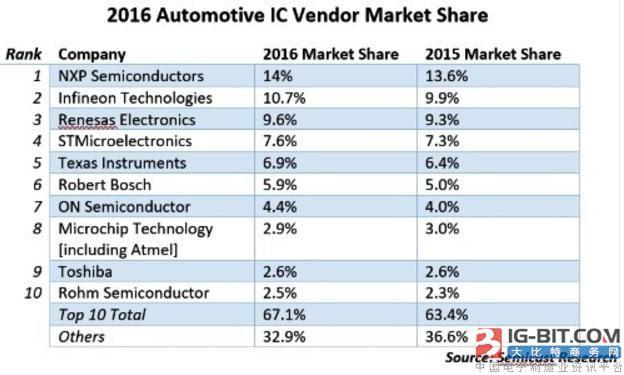 日本半导体产业成为过去?这些厂商仍在特殊应用有竞争优势