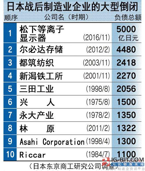 日本又一大型制造业者破产!