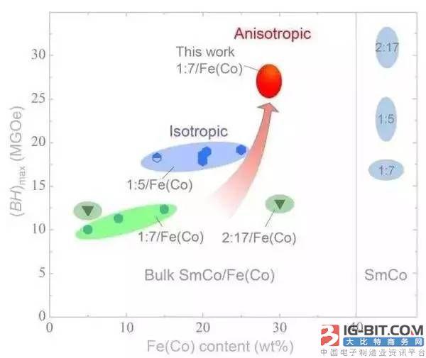 """软磁非晶""""不软""""! 张湘义团队在纳米复合永磁材料领域取得重要进展"""