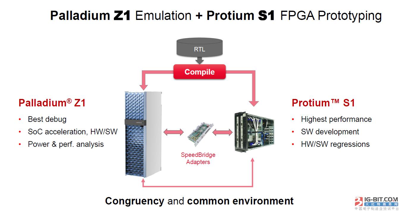 Cadence针对Palladium Z1仿真平台发布VirtualBridge适配