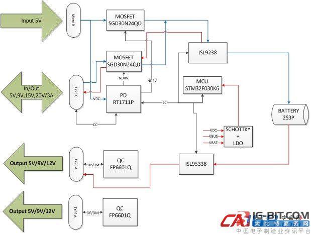 大联推出基于国际大厂的TYPE-C PD移动电源解决方案