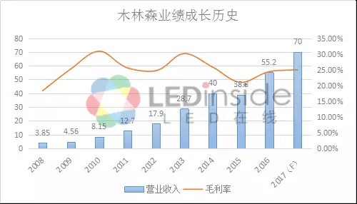 LEDinside:木林森增长型战略全解读