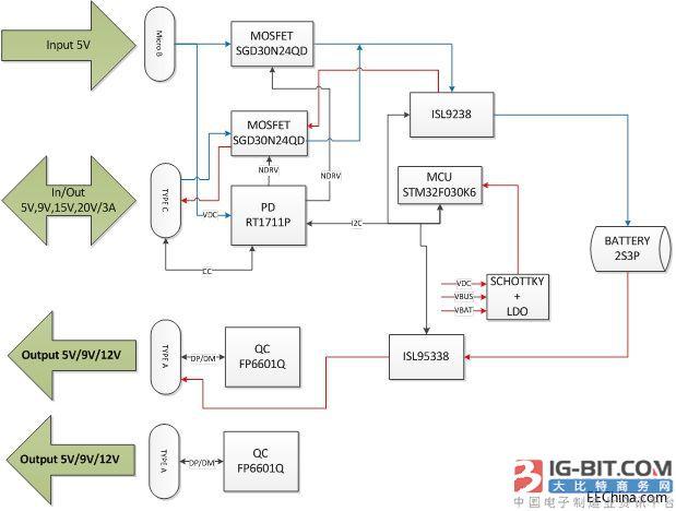 诠鼎推出基于国际大厂的TYPE-C PD移动电源解决方案