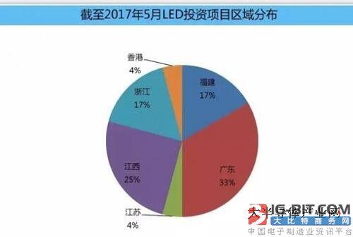 LED产业集中度逐年提高 投资热度依旧不减