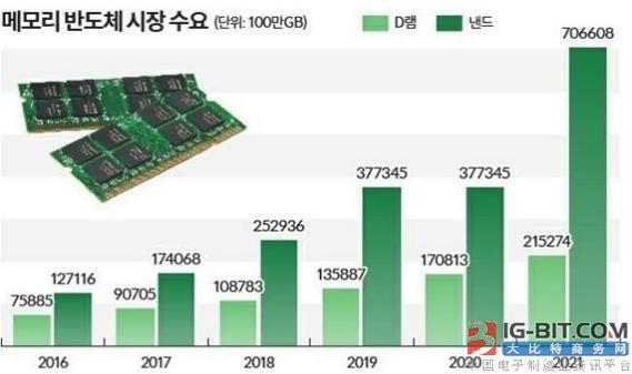 存储芯片受制于日韩巨头 国内厂商要如何弯道超车