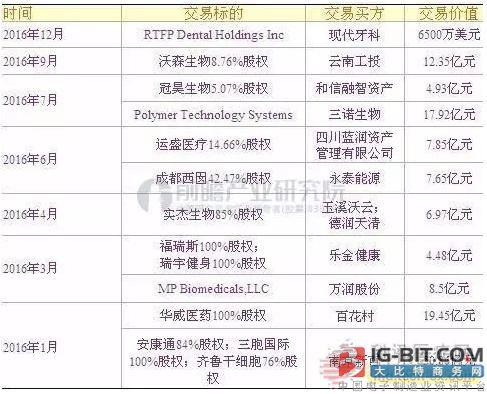 中国医疗器械行业现状 今后6年市场前景预测