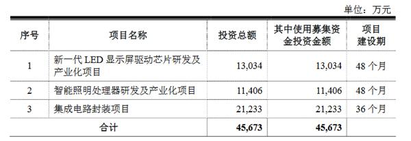 拟募资4.57亿!明微电子投LED相关项目,二度冲刺IPO