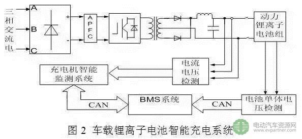 图2车载锂电子电池智能充电系统