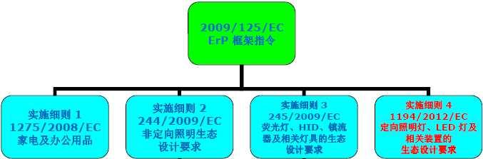 解读ERP指令对LED驱动电源的设计要求