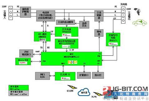 大联大世平集团联合中山远大推出基于NXP等众多国际大厂技术和产品的电动汽车交流电充电