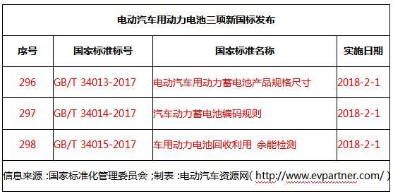 动力电池三项新国标发布 涉及产品规格尺寸/编码规则/回收利用